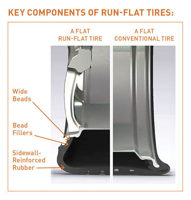 A flat performance for run-flat tires