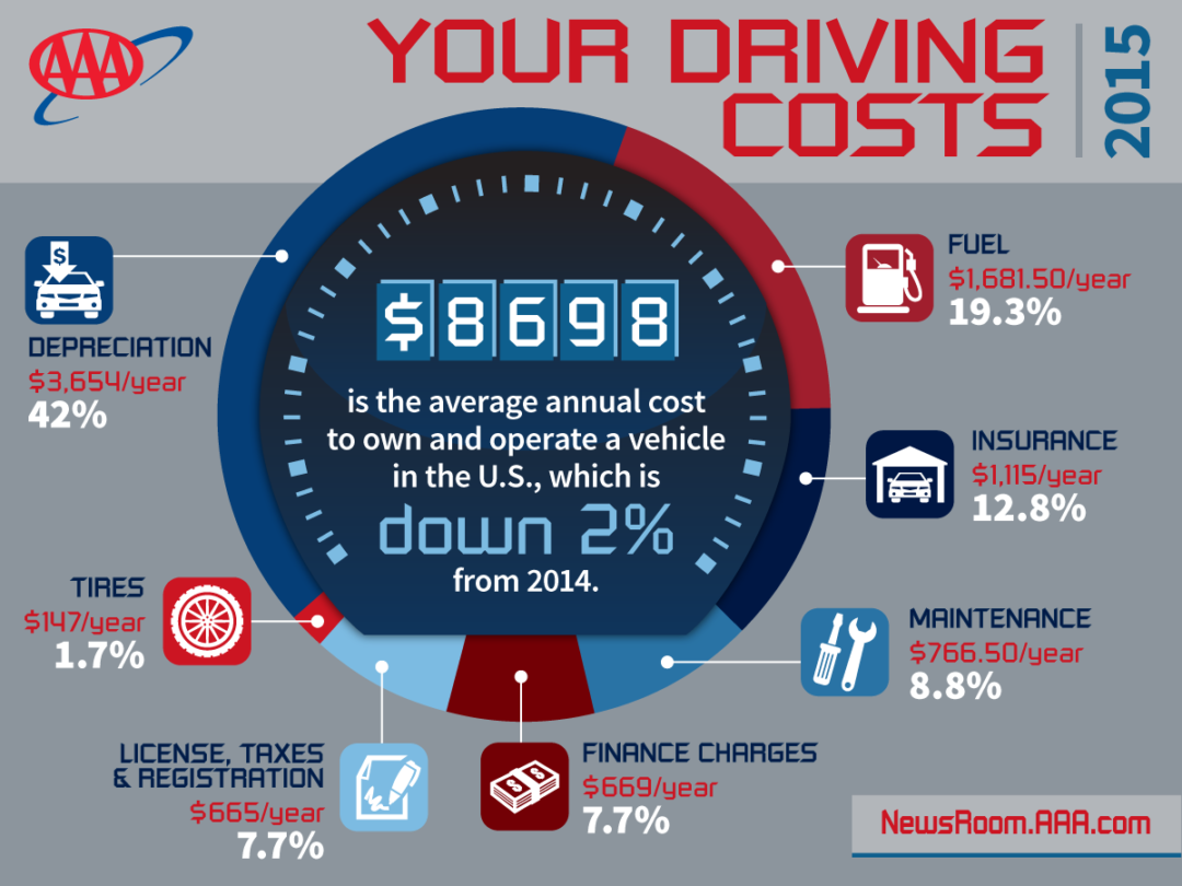 AAA: Owning a car is less expensive in 2015