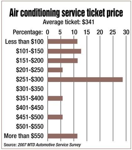 Air conditioning service: As the temperature rises, so can your monthly (and yearly) net profit