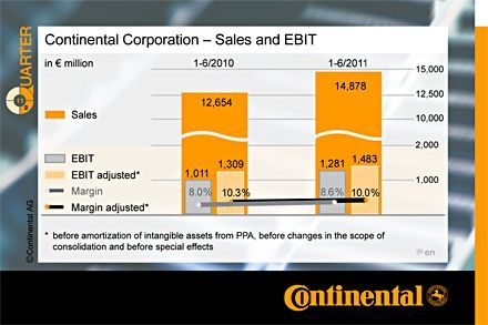 Continental's first-half income increases 96%