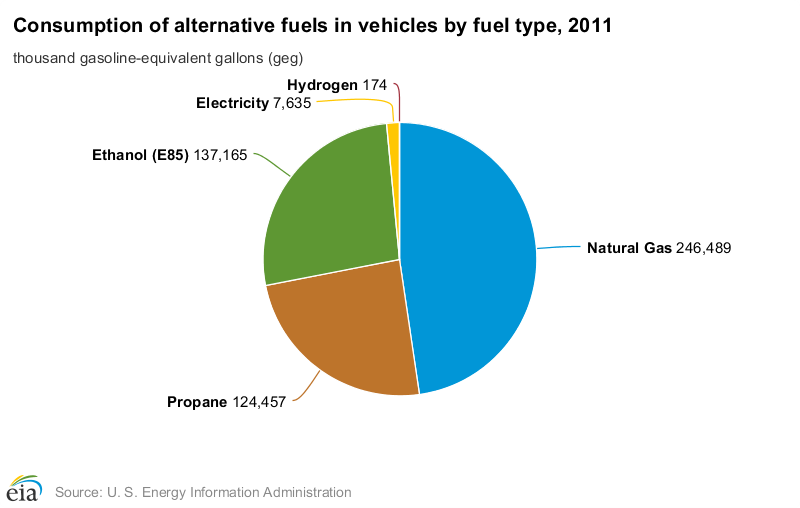 EIA releases Alternative Fuel Report