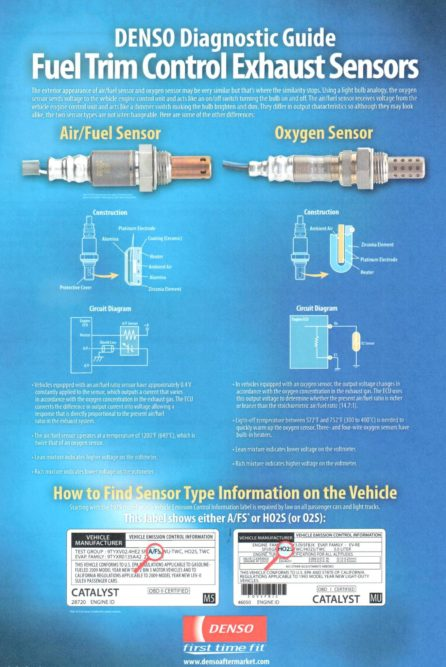 Get your free DENSO exhaust sensor chart