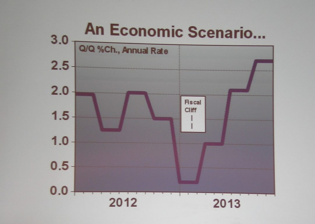 Is our economy headed over the fiscal cliff?