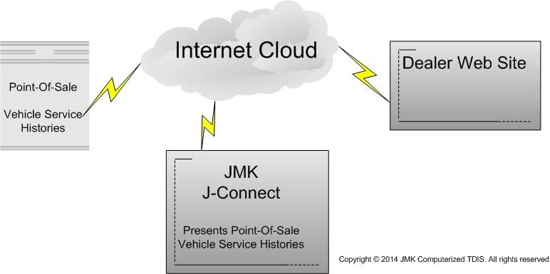 JMK offers J-Connect marketing software service