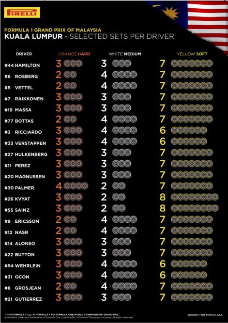 Malaysian Grand Prix Tire Selections