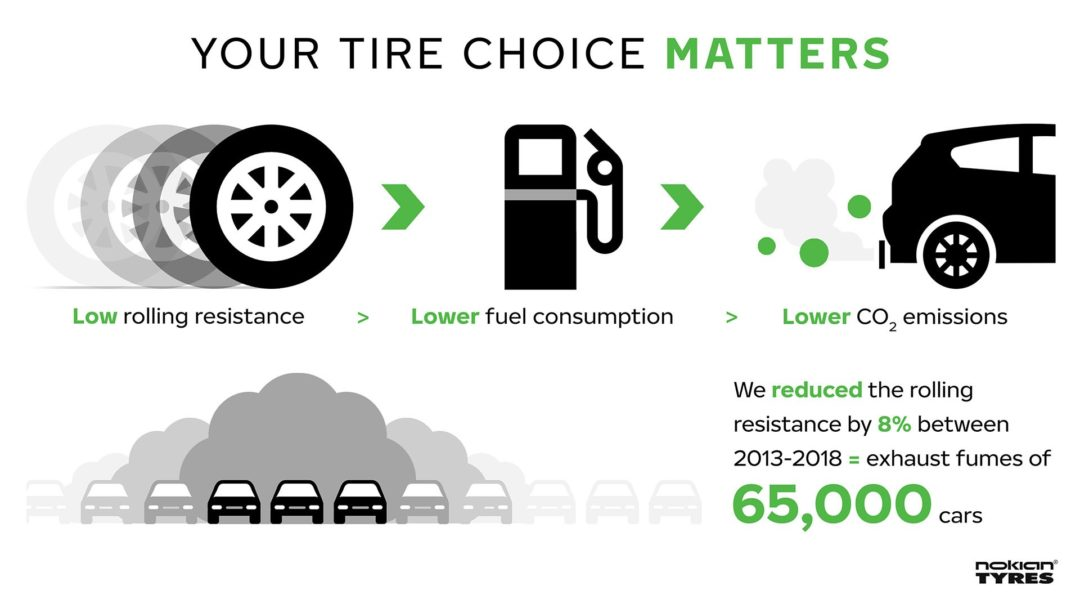 Nokian's Green Tire Initiatives Are Measureable