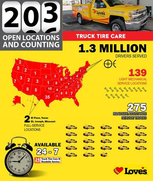 On the rise: 200 Love's Truck Tire Care centers