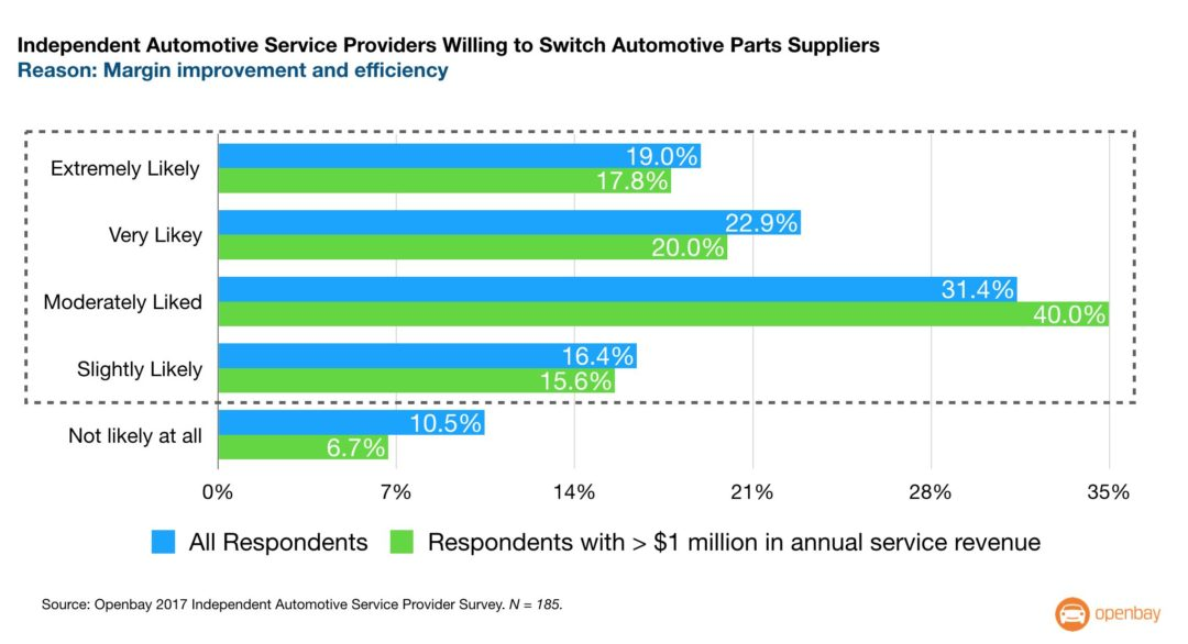 Openbay Partners With eBay Motors for Auto Parts Sales