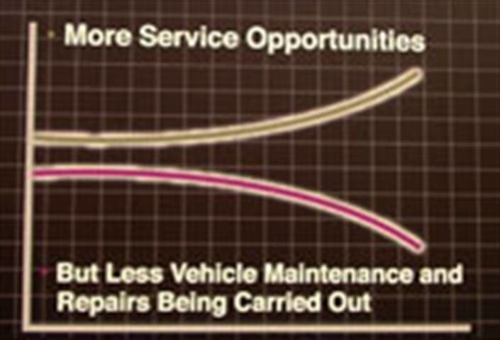 Preventive maintenance: Is $62 billion worth changing the way you do business? Duh!