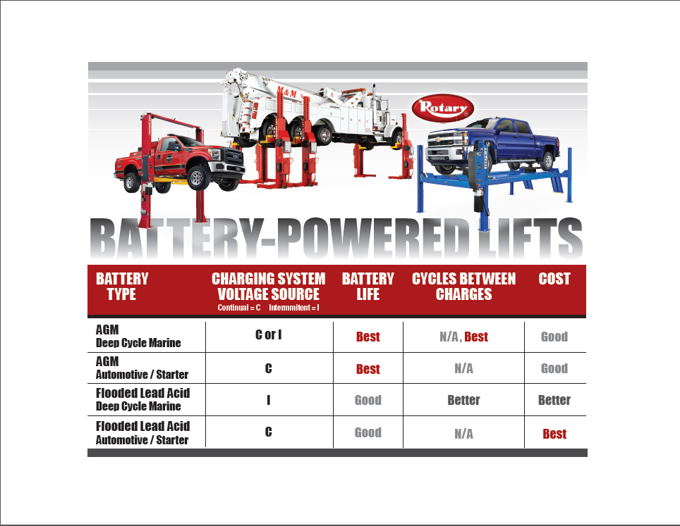 Rotary Lift Has Tips for Choosing the Right Lift Battery