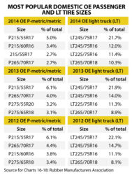 Tire Pricing and Sizes: 50 Years of Popularity